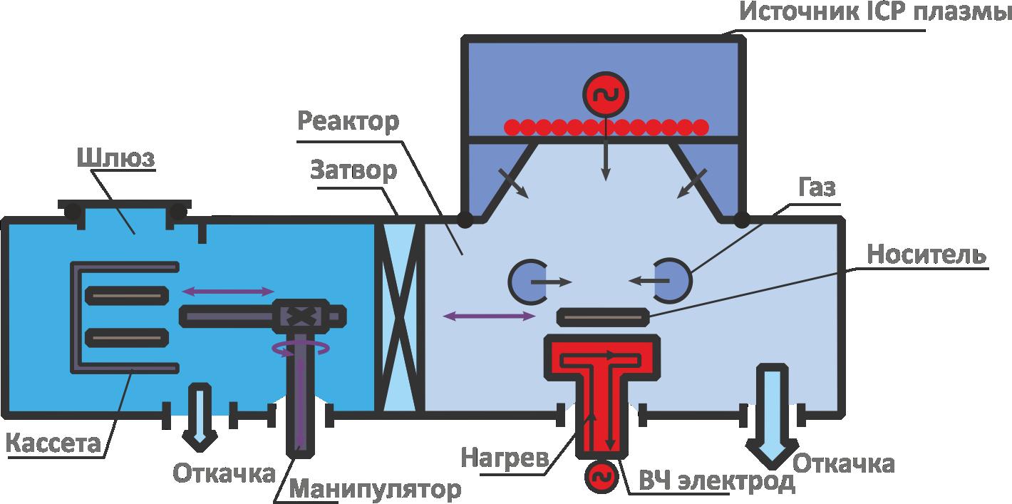 изофазтм300-3