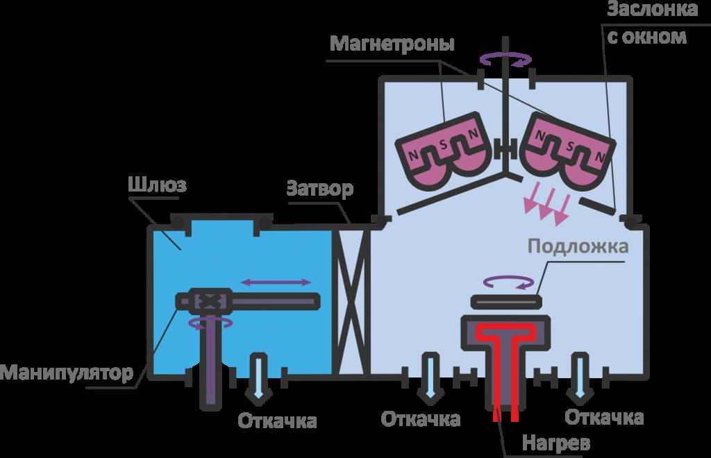 магна тм 200-01-4