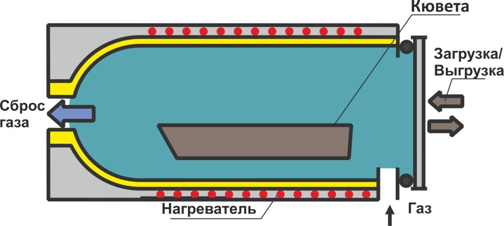 отжигтм-6_2