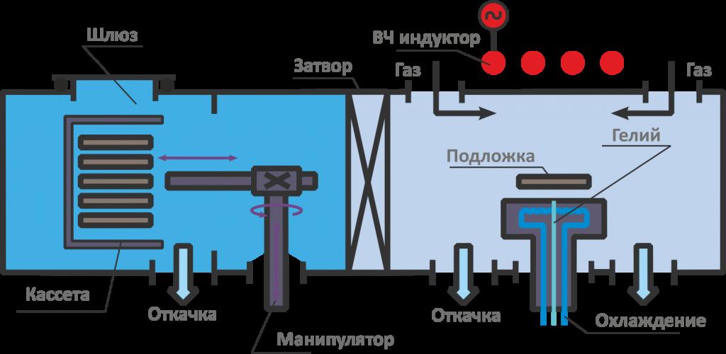 плазма тм 200-01к-3