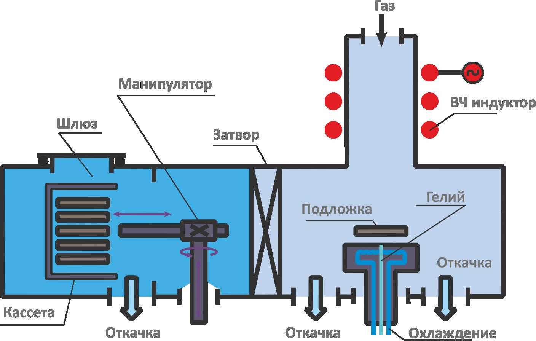 плазма тм 200-02к-3
